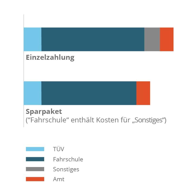 Fuehrerschein-Kosten-infografik-sparpaket.jpg