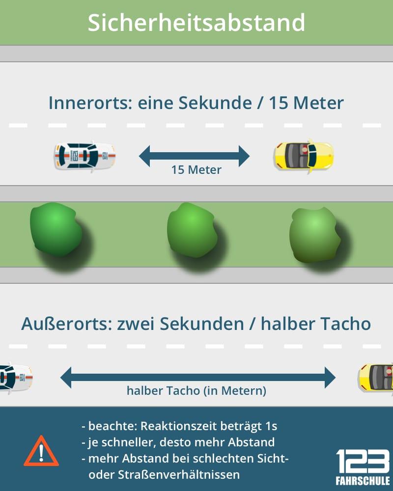Geschwindigkeit-Grafik-Sicherheitsabstand.jpg