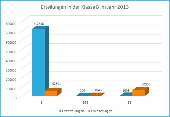 Statistik_Führerschein-Klasse-B.png
